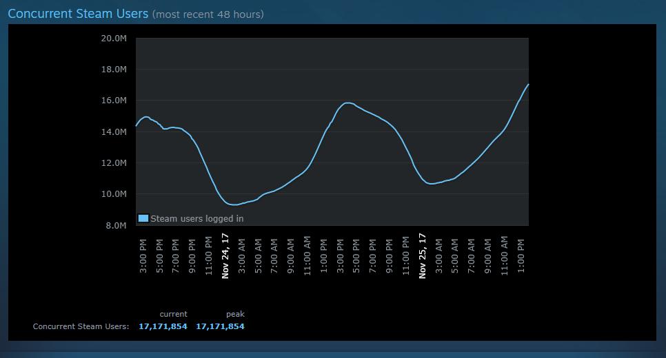 عدد اللاعبين الحاليين على منصة Steam يصل إلى 17 مليون لاعب!